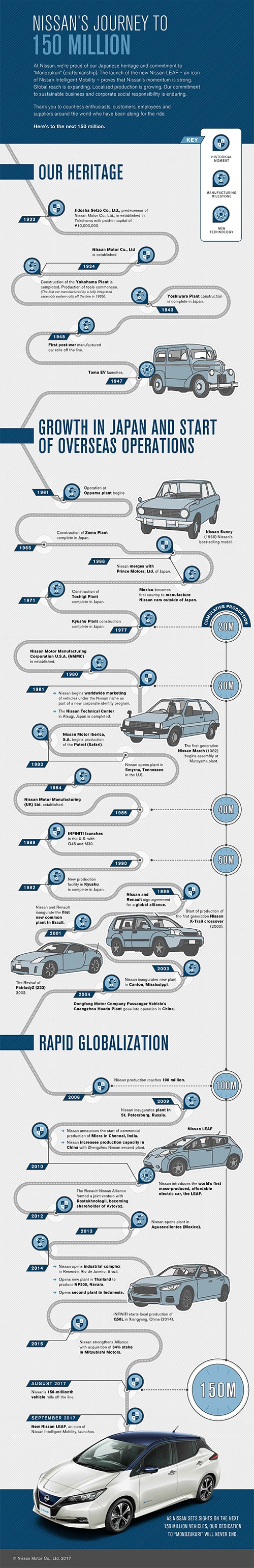 NISSAN'S JOURNEY TO 150 MILLION