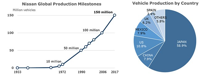 Nissan reached production milestone